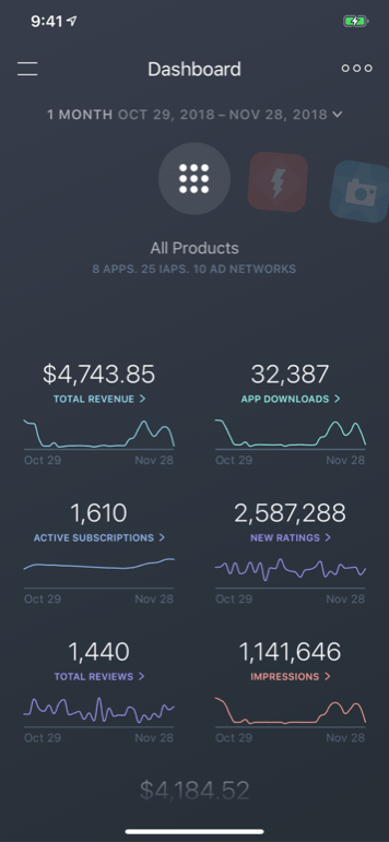 App Store Analytics, Hourly Rankings, and Review Monitoring by Appfigures